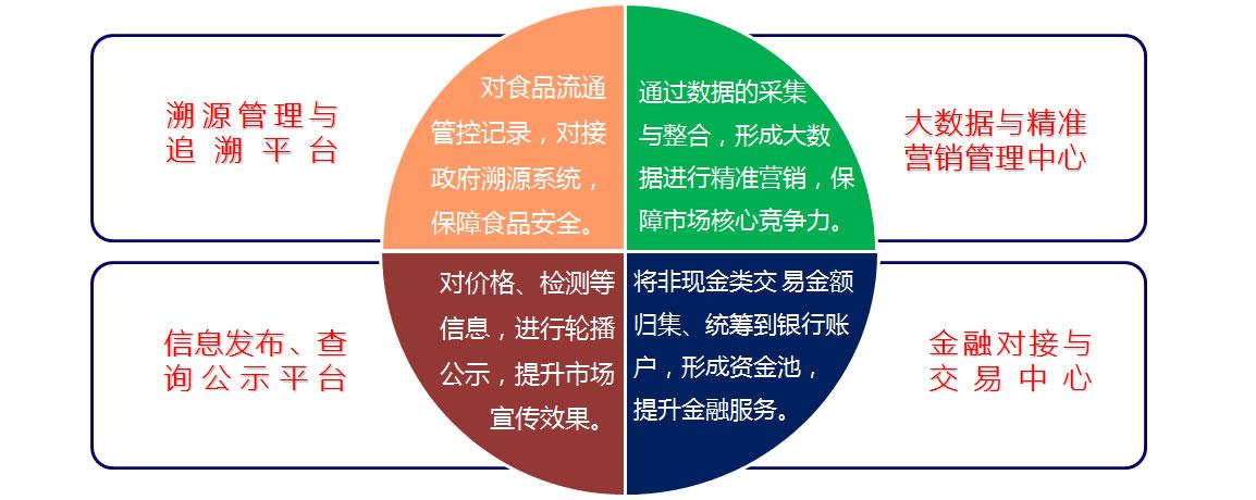 飞速直播nba现场直播飞速直播nba现场直播解决方案建设目标(溯源、信息、金融、大数据)